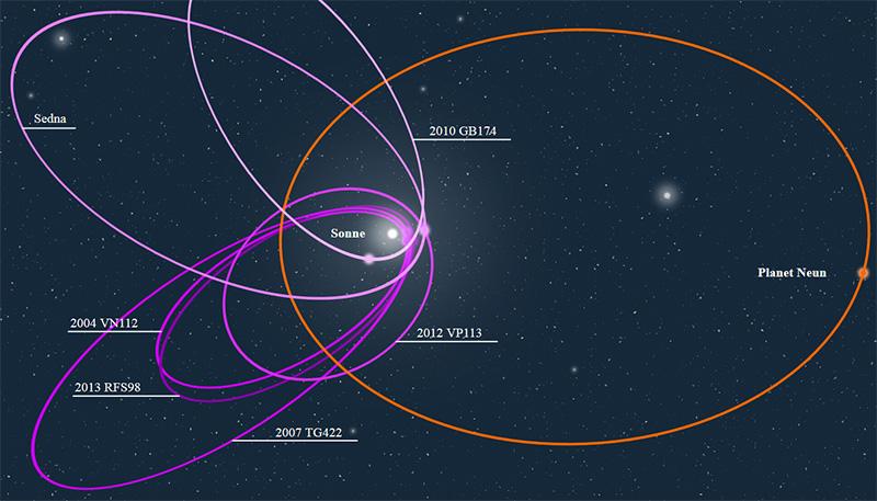 unser sonnensystem umlaufbahnen